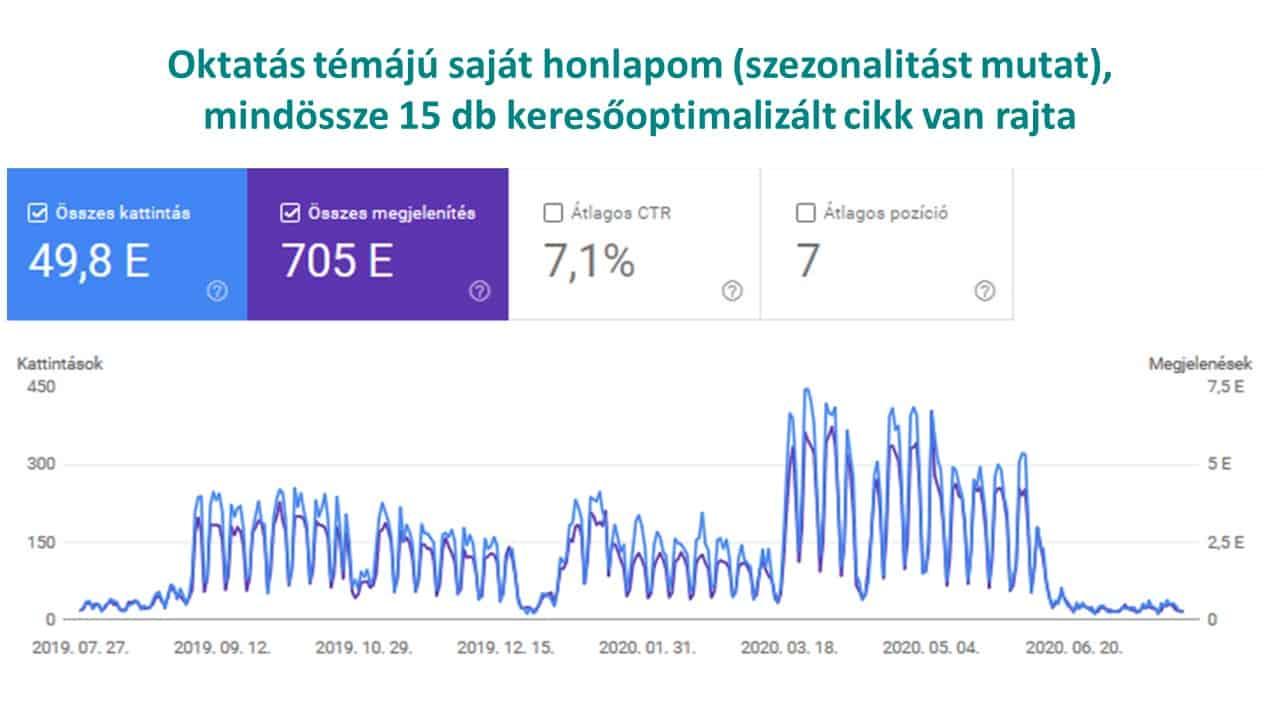 SEO referencia Tanulj Könnyen - Online Specialista